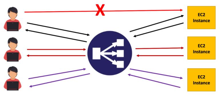 elastic-load-balancer