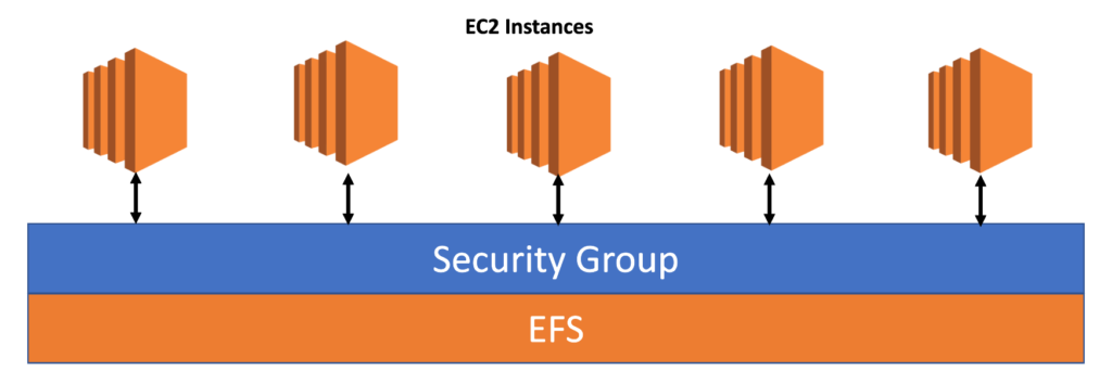 elastic-file-system