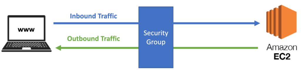 aws-security-groups